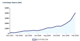 Twitter-feb-chart