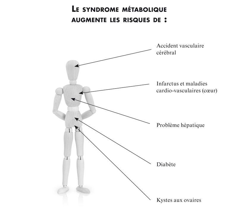 risques syndromemetabolique