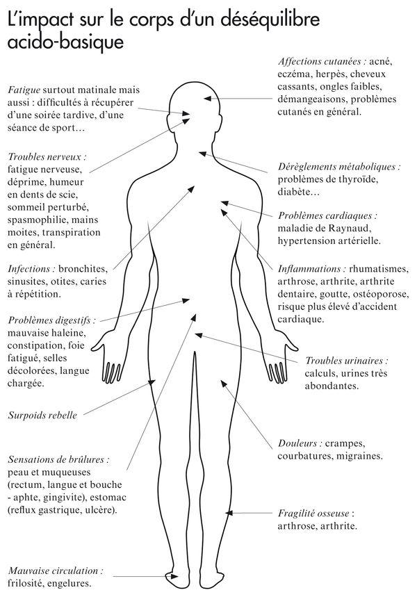 desequilibre acidose