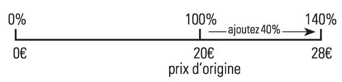 Pourcentages2_Retour vers les Maths