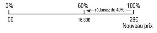 Pourcentages3_Retour vers les Maths