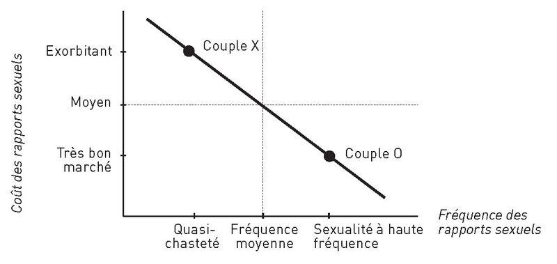 Sexonomique-Couplonomics